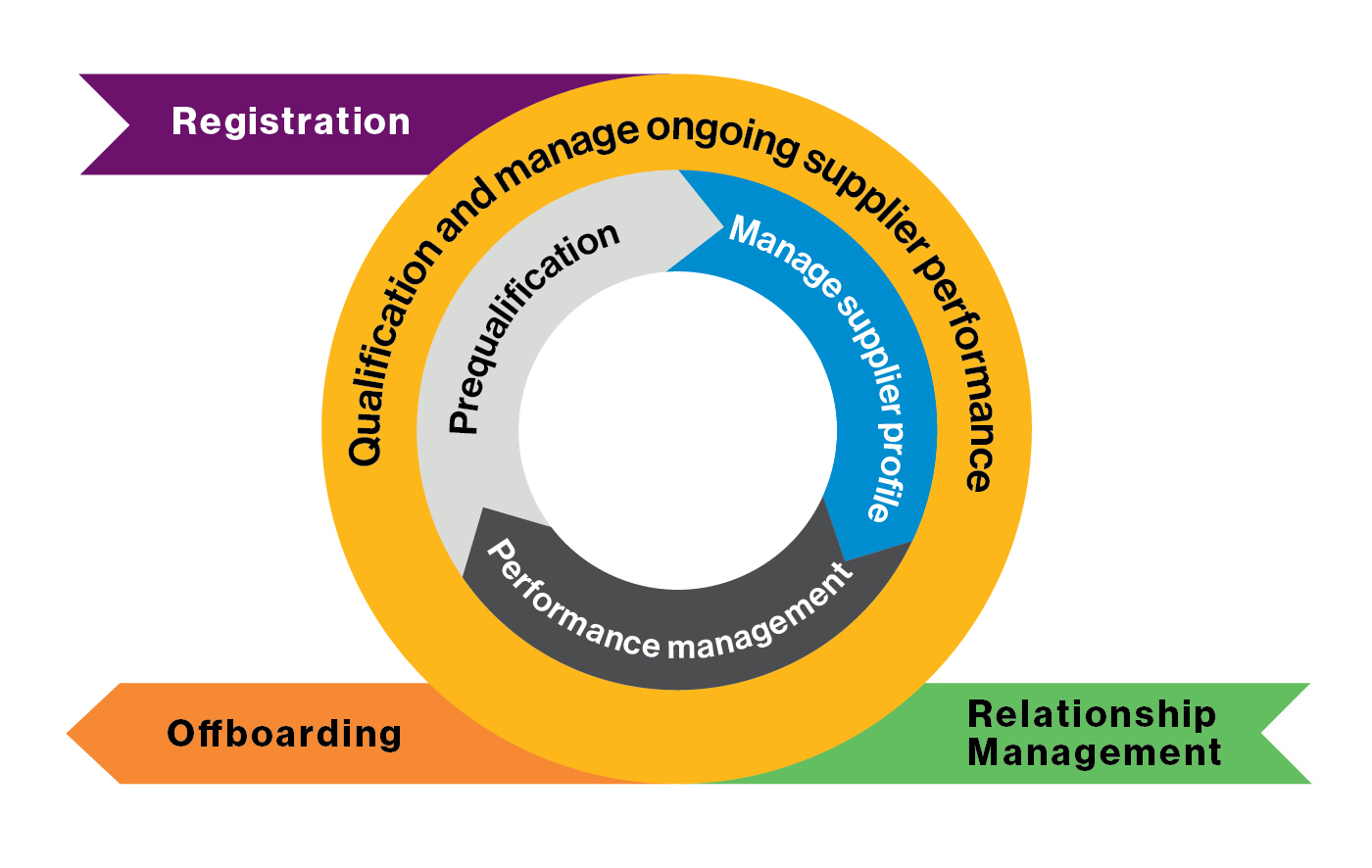 Supplier Management cycle